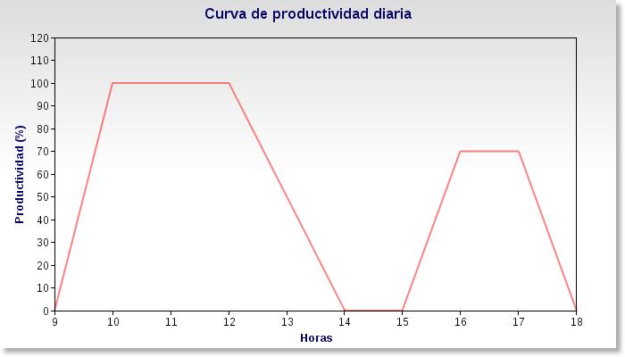 productividad_diaria