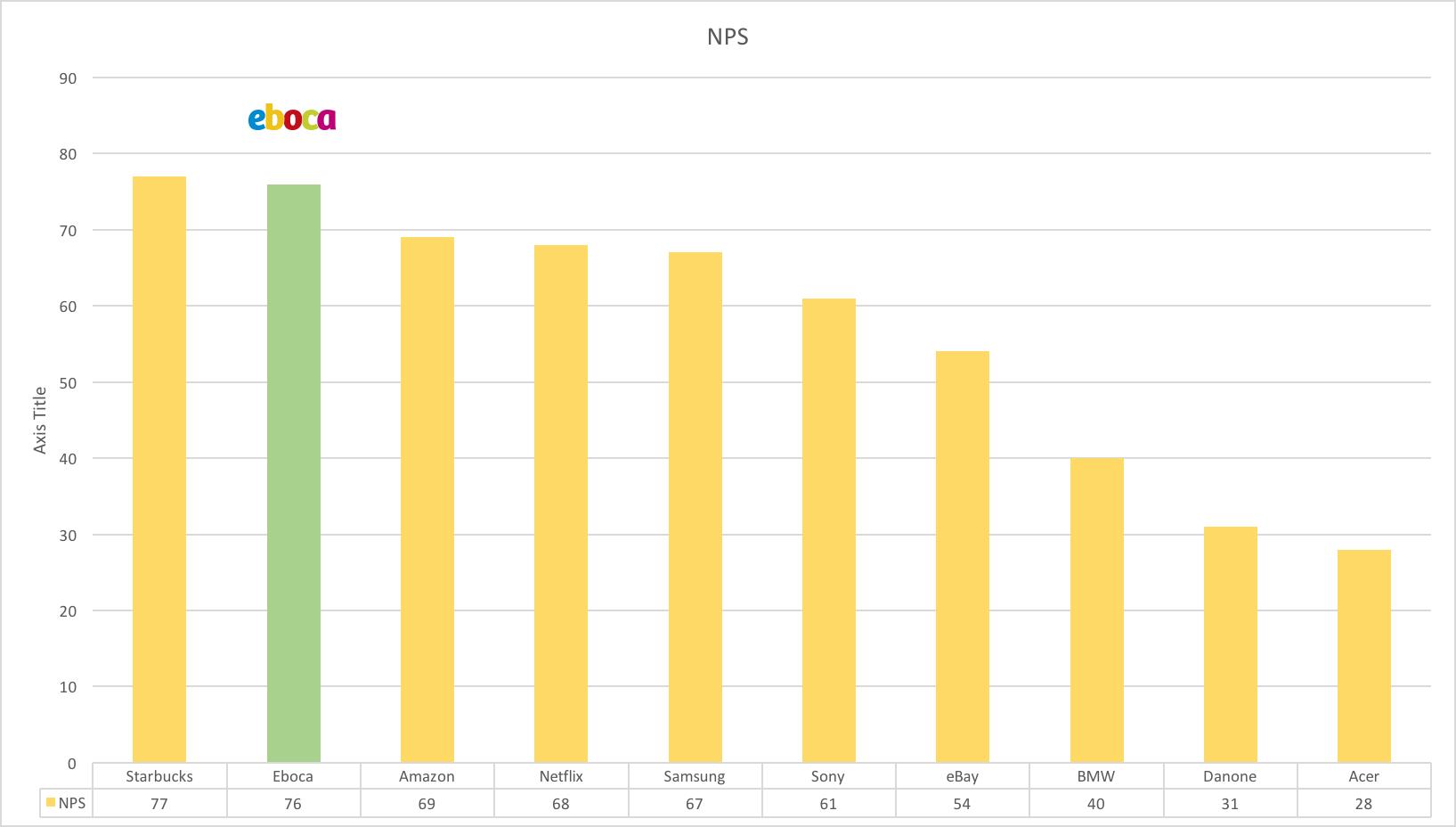 NPS-chart